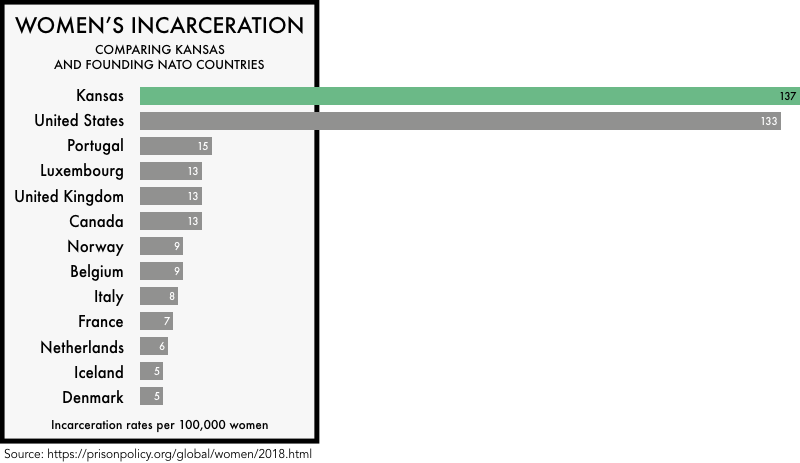 graphic comparing the incarceration rates of women the founding NATO members with the incarceration rates of women in the United States and the state of Kansas. The incarceration rate of 133 per 100,000 for the United States and 137 for Kansas is much higher than any of the founding NATO members