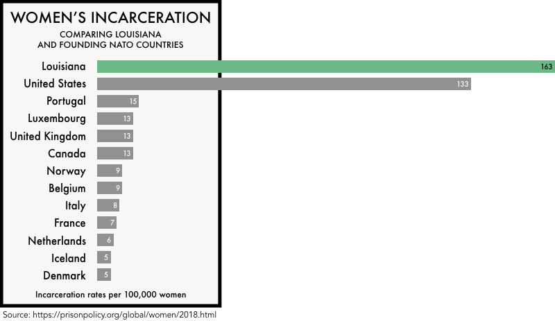 graphic comparing the incarceration rates of women the founding NATO members with the incarceration rates of women in the United States and the state of Louisiana. The incarceration rate of 133 per 100,000 for the United States and 163 for Louisiana is much higher than any of the founding NATO members