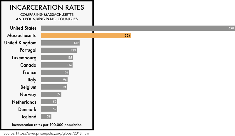 graphic comparing the incarceration rates of the founding NATO members with the incarceration rates of the United States and the state of Massachusetts. The incarceration rate of 698 per 100,000 for the United States and 324 for Massachusetts is much higher than any of the founding NATO members