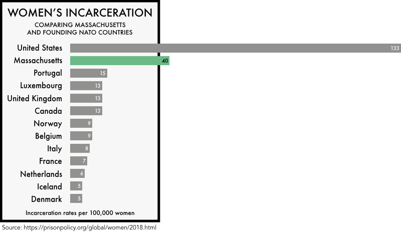 graphic comparing the incarceration rates of women the founding NATO members with the incarceration rates of women in the United States and the state of Massachusetts. The incarceration rate of 133 per 100,000 for the United States and 40 for Massachusetts is much higher than any of the founding NATO members