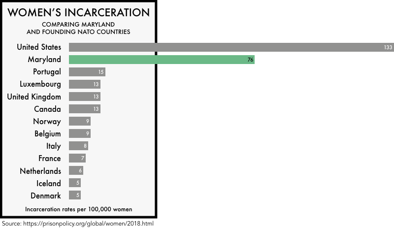 graphic comparing the incarceration rates of women the founding NATO members with the incarceration rates of women in the United States and the state of Maryland. The incarceration rate of 133 per 100,000 for the United States and 76 for Maryland is much higher than any of the founding NATO members