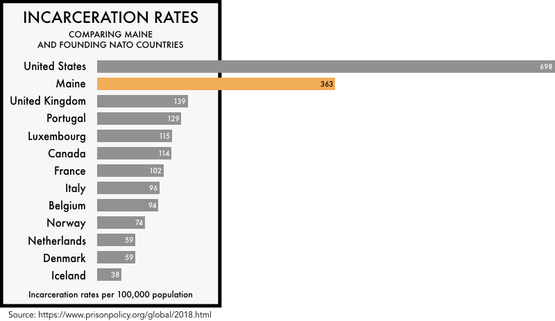graphic comparing the incarceration rates of the founding NATO members with the incarceration rates of the United States and the state of Maine. The incarceration rate of 698 per 100,000 for the United States and 363 for Maine is much higher than any of the founding NATO members