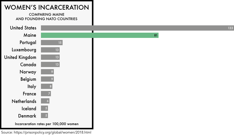 graphic comparing the incarceration rates of women the founding NATO members with the incarceration rates of women in the United States and the state of Maine. The incarceration rate of 133 per 100,000 for the United States and 81 for Maine is much higher than any of the founding NATO members