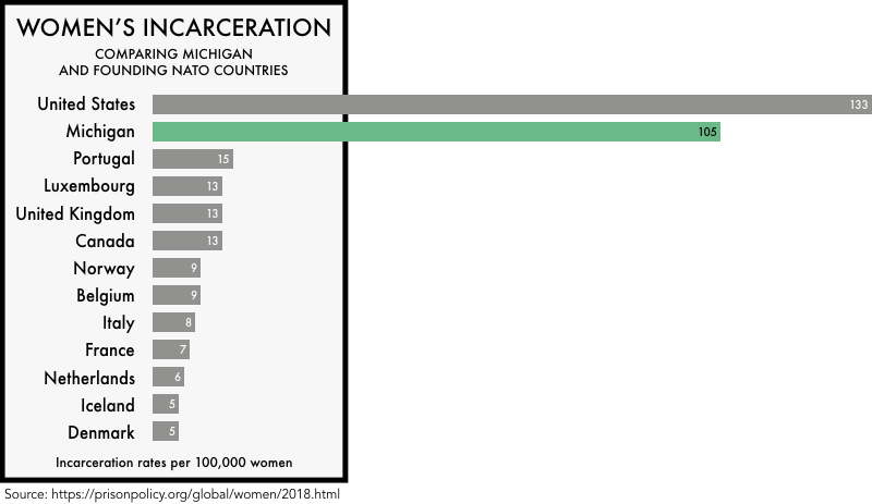 graphic comparing the incarceration rates of women the founding NATO members with the incarceration rates of women in the United States and the state of Michigan. The incarceration rate of 133 per 100,000 for the United States and 105 for Michigan is much higher than any of the founding NATO members