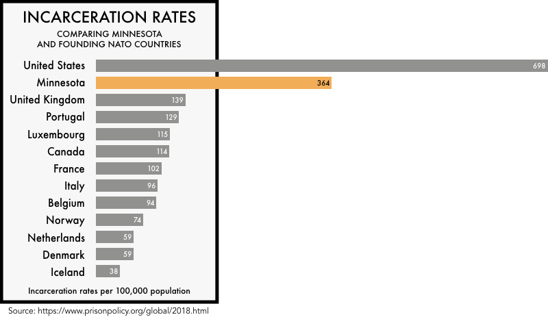 graphic comparing the incarceration rates of the founding NATO members with the incarceration rates of the United States and the state of Minnesota. The incarceration rate of 698 per 100,000 for the United States and 364 for Minnesota is much higher than any of the founding NATO members