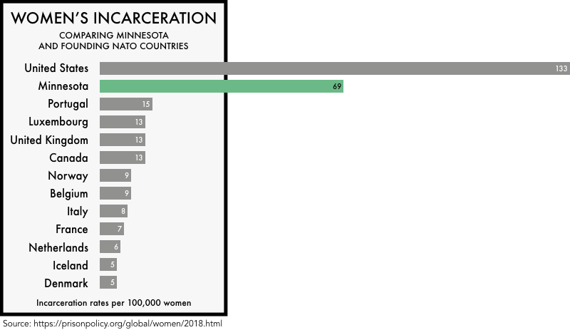 graphic comparing the incarceration rates of women the founding NATO members with the incarceration rates of women in the United States and the state of Minnesota. The incarceration rate of 133 per 100,000 for the United States and 69 for Minnesota is much higher than any of the founding NATO members