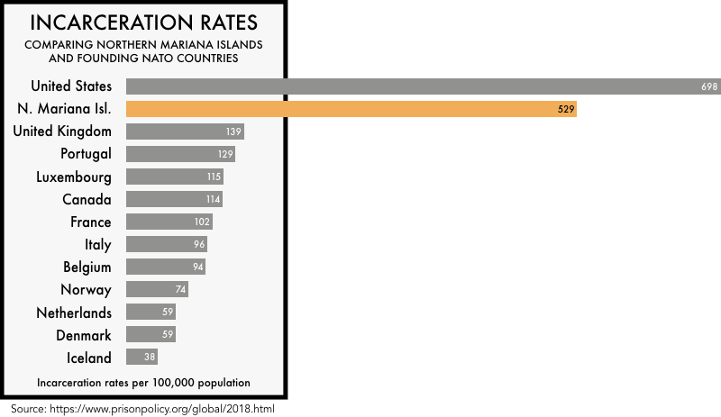 graphic comparing the incarceration rates of the founding NATO members with the incarceration rates of the United States and the Northern Mariana Islands. The incarceration rate of 698 per 100,000 for the United States and 529 for Northern Mariana Islands is much higher than any of the founding NATO members