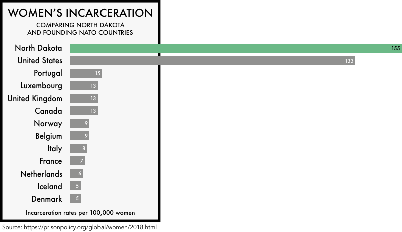 graphic comparing the incarceration rates of women the founding NATO members with the incarceration rates of women in the United States and the state of North Dakota. The incarceration rate of 133 per 100,000 for the United States and 155 for North Dakota is much higher than any of the founding NATO members