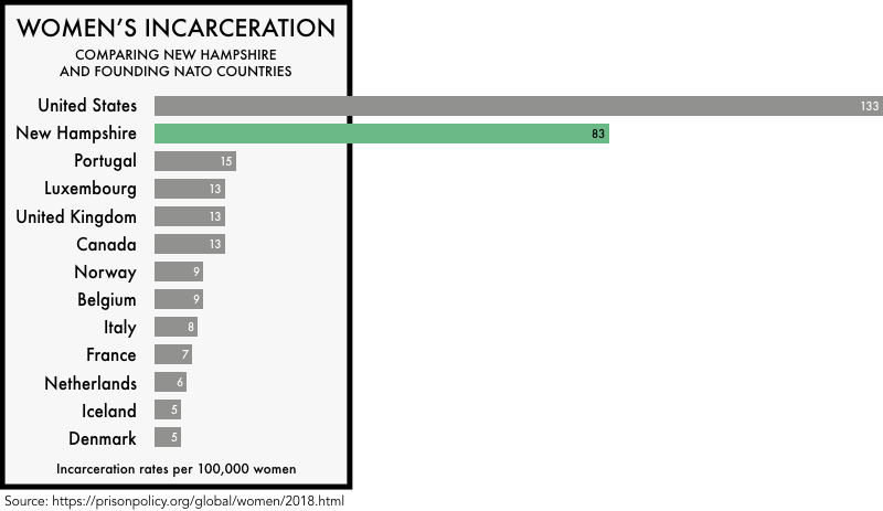 graphic comparing the incarceration rates of women the founding NATO members with the incarceration rates of women in the United States and the state of New Hampshire. The incarceration rate of 133 per 100,000 for the United States and 83 for New Hampshire is much higher than any of the founding NATO members