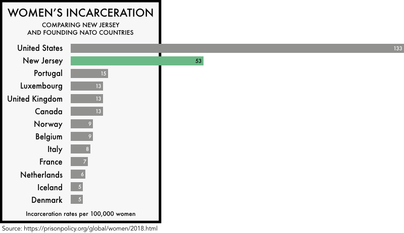 graphic comparing the incarceration rates of women the founding NATO members with the incarceration rates of women in the United States and the state of New Jersey. The incarceration rate of 133 per 100,000 for the United States and 53 for New Jersey is much higher than any of the founding NATO members
