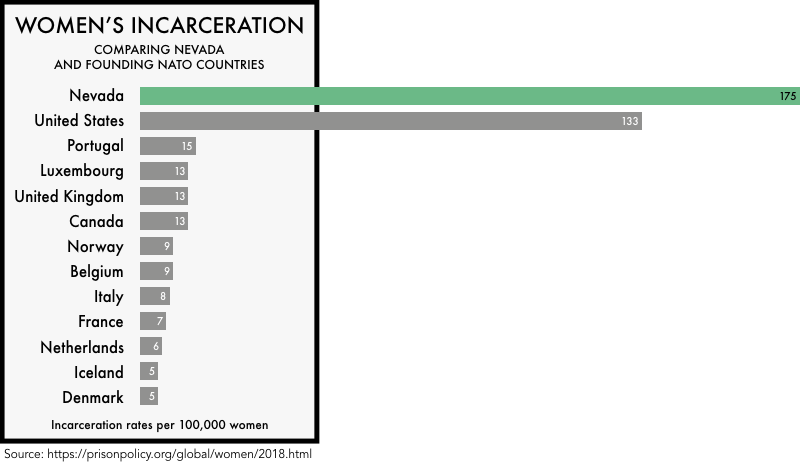graphic comparing the incarceration rates of women the founding NATO members with the incarceration rates of women in the United States and the state of Nevada. The incarceration rate of 133 per 100,000 for the United States and 175 for Nevada is much higher than any of the founding NATO members