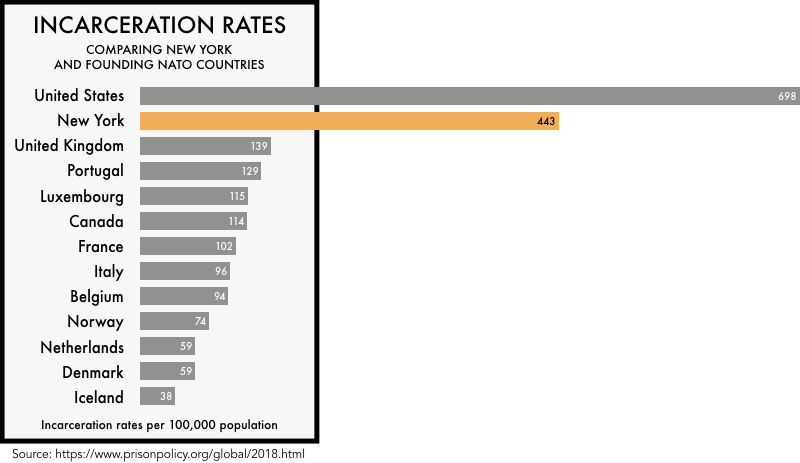 graphic comparing the incarceration rates of the founding NATO members with the incarceration rates of the United States and the state of New York. The incarceration rate of 698 per 100,000 for the United States and 443 for New York is much higher than any of the founding NATO members