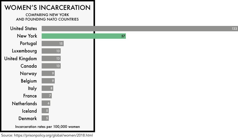 graphic comparing the incarceration rates of women the founding NATO members with the incarceration rates of women in the United States and the state of New York. The incarceration rate of 133 per 100,000 for the United States and 57 for New York is much higher than any of the founding NATO members
