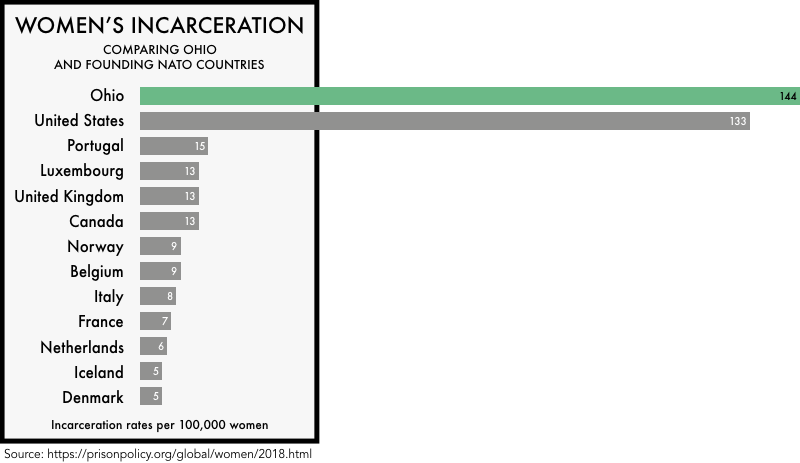 graphic comparing the incarceration rates of women the founding NATO members with the incarceration rates of women in the United States and the state of Ohio. The incarceration rate of 133 per 100,000 for the United States and 144 for Ohio is much higher than any of the founding NATO members