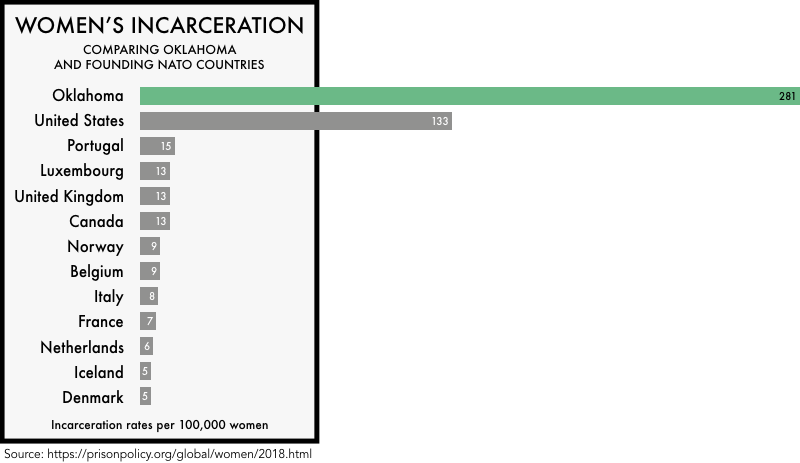 graphic comparing the incarceration rates of women the founding NATO members with the incarceration rates of women in the United States and the state of Oklahoma. The incarceration rate of 133 per 100,000 for the United States and 281 for Oklahoma is much higher than any of the founding NATO members