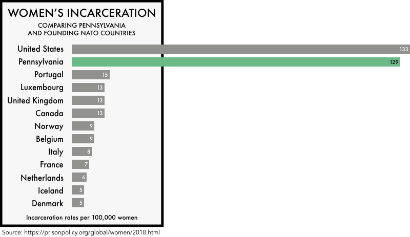 graphic comparing the incarceration rates of women the founding NATO members with the incarceration rates of women in the United States and the state of Pennsylvania. The incarceration rate of 133 per 100,000 for the United States and 129 for Pennsylvania is much higher than any of the founding NATO members