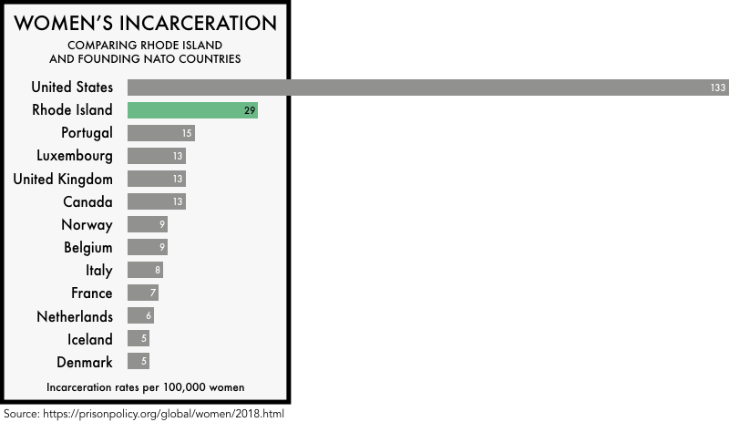 graphic comparing the incarceration rates of women the founding NATO members with the incarceration rates of women in the United States and the state of Rhode Island. The incarceration rate of 133 per 100,000 for the United States and 29 for Rhode Island is much higher than any of the founding NATO members