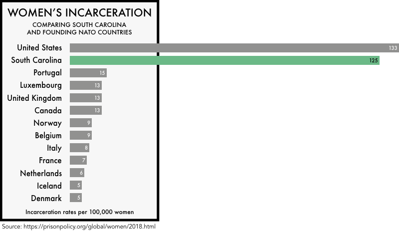 graphic comparing the incarceration rates of women the founding NATO members with the incarceration rates of women in the United States and the state of South Carolina. The incarceration rate of 133 per 100,000 for the United States and 125 for South Carolina is much higher than any of the founding NATO members
