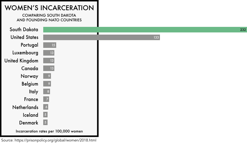 graphic comparing the incarceration rates of women the founding NATO members with the incarceration rates of women in the United States and the state of South Dakota. The incarceration rate of 133 per 100,000 for the United States and 232 for South Dakota is much higher than any of the founding NATO members