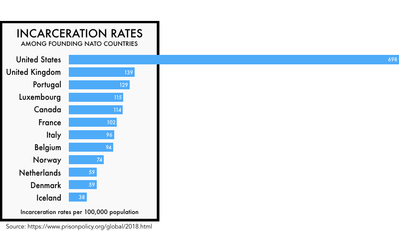 graphic comparing the incarceration rates of the founding NATO members. The United State's incarceration rate of 698 per 100,000 is much higher than any of the others.