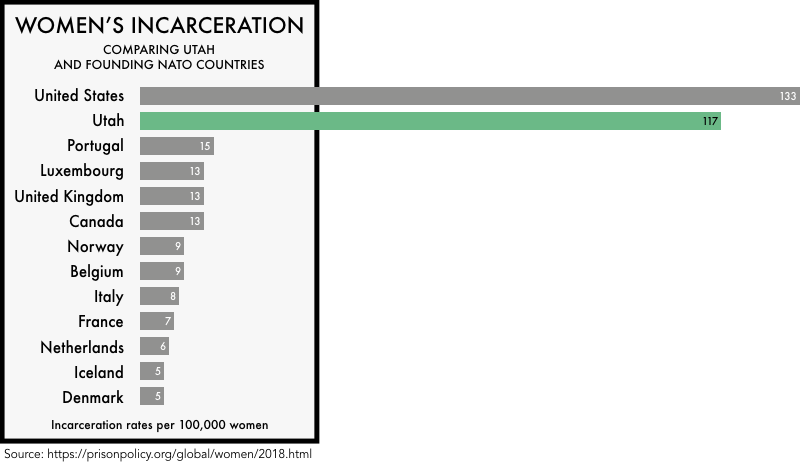 graphic comparing the incarceration rates of women the founding NATO members with the incarceration rates of women in the United States and the state of Utah. The incarceration rate of 133 per 100,000 for the United States and 117 for Utah is much higher than any of the founding NATO members