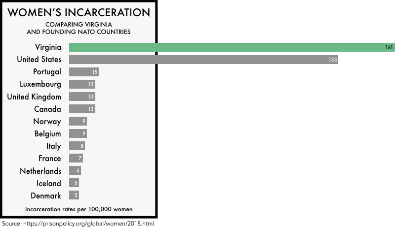graphic comparing the incarceration rates of women the founding NATO members with the incarceration rates of women in the United States and the state of Virginia. The incarceration rate of 133 per 100,000 for the United States and 161 for Virginia is much higher than any of the founding NATO members
