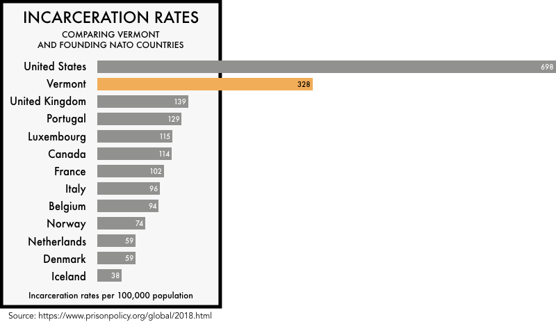 graphic comparing the incarceration rates of the founding NATO members with the incarceration rates of the United States and the state of Vermont. The incarceration rate of 698 per 100,000 for the United States and 328 for Vermont is much higher than any of the founding NATO members