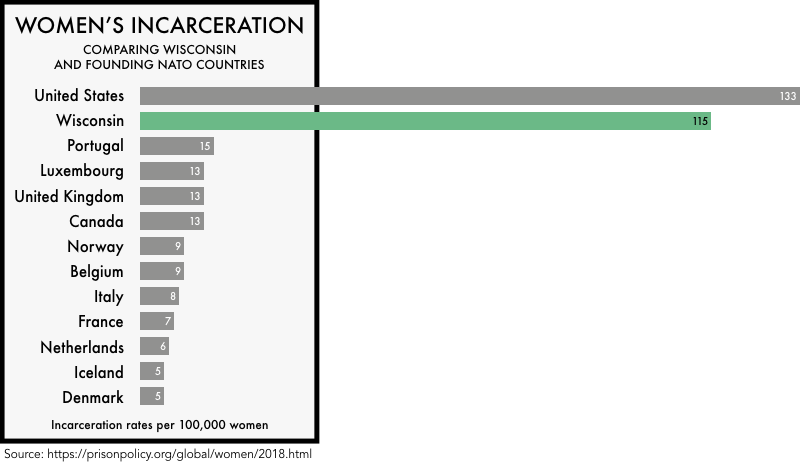 graphic comparing the incarceration rates of women the founding NATO members with the incarceration rates of women in the United States and the state of Wisconsin. The incarceration rate of 133 per 100,000 for the United States and 115 for Wisconsin is much higher than any of the founding NATO members