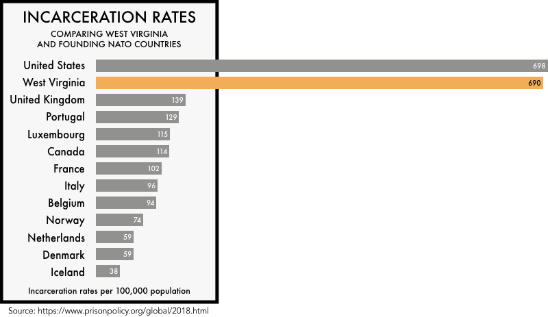 graphic comparing the incarceration rates of the founding NATO members with the incarceration rates of the United States and the state of West Virginia. The incarceration rate of 698 per 100,000 for the United States and 690 for West Virginia is much higher than any of the founding NATO members