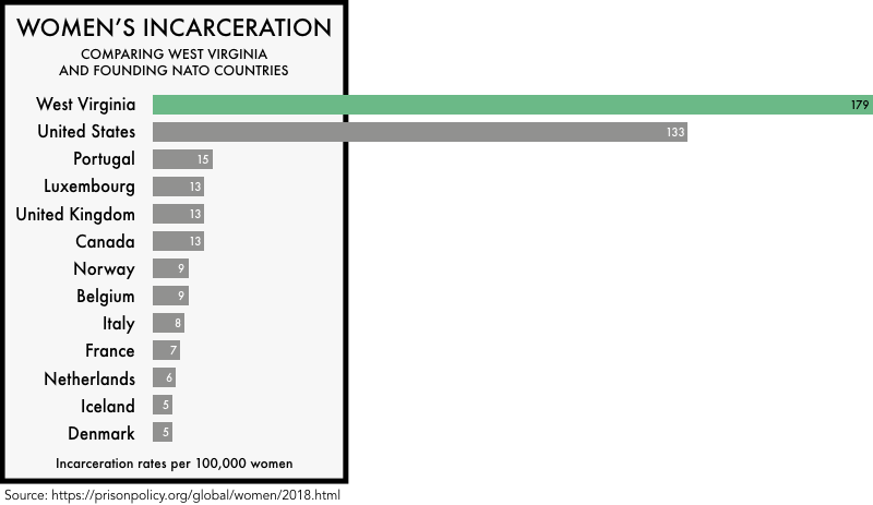 graphic comparing the incarceration rates of women the founding NATO members with the incarceration rates of women in the United States and the state of West Virginia. The incarceration rate of 133 per 100,000 for the United States and 179 for West Virginia is much higher than any of the founding NATO members