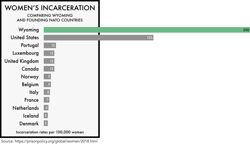 graphic comparing the incarceration rates of women the founding NATO members with the incarceration rates of women in the United States and the state of Wyoming. The incarceration rate of 133 per 100,000 for the United States and 250 for Wyoming is much higher than any of the founding NATO members