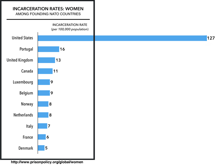 Graph showing that the United States incarcerates women at higher rates than other NATO-founding countries. The U.S. incarcerates women at a rate of 127 per 100,000, Portugal at 16, United Kingdom at 13, Canada at 11, Luxemburg and Belgium at 9, Norway and the Netherlands at 8, Italy at 7, France at 6, and Denmark at 5.