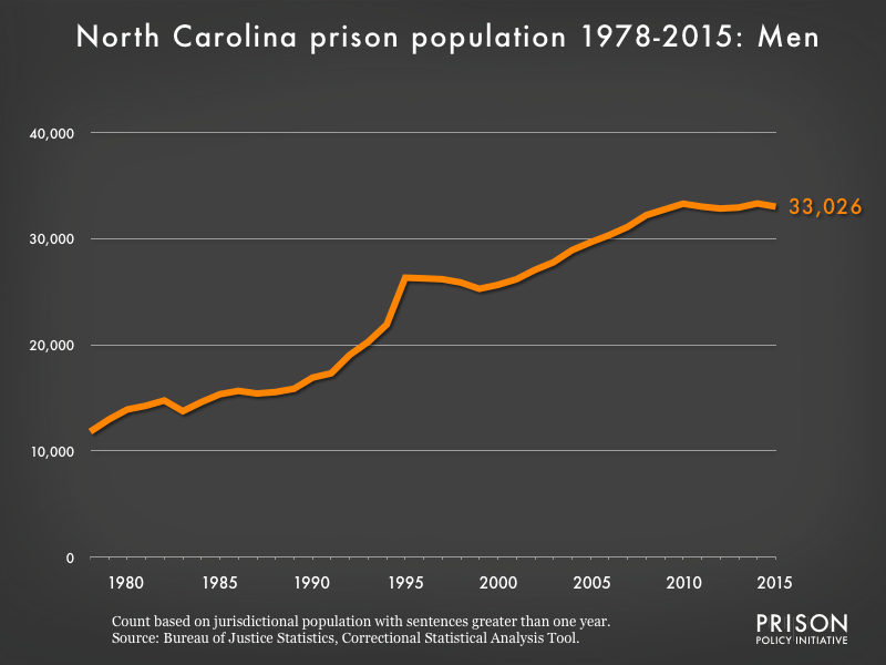 Graph showing the number of men in North Carolina state prisons from 1978 to 2,015. In 1978, there were 11,822 men in North Carolina state prisons. By 2015, the number of men in prison had grown to 33,026.