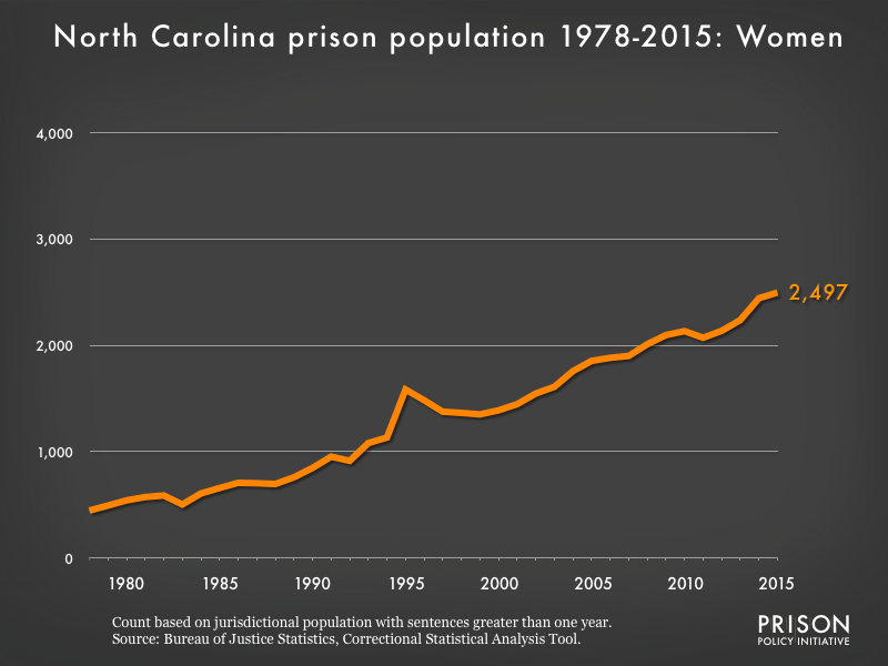 Graph showing the number of women in North Carolina state prisons from 1978 to 2015. In 1978, there were 446 women in North Carolina state prisons. By 2015, the number of women in prison had grown to 2,497.