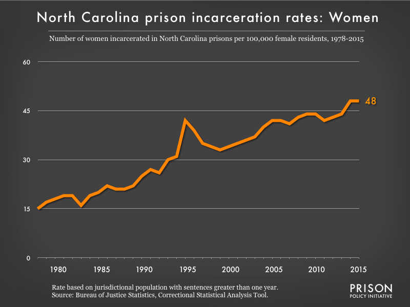 Graph showing the incarceration rate for women in North Carolina state prisons. In 1978, there were 15 women incarcerated per 100,000 women in North Carolina. By 2015, the women's incarceration rate in North Carolina was 48 per 100,000 women in North Carolina.