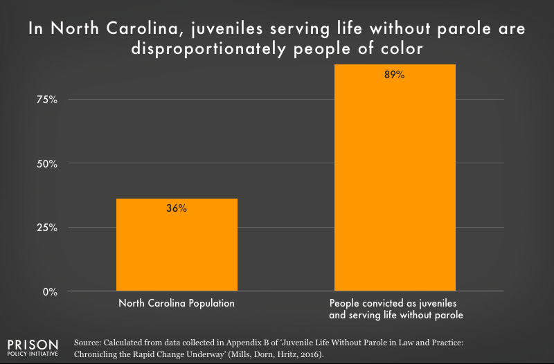 Graph shows that people of color are overrepresented in the North Carolina juvenile life without parole population.