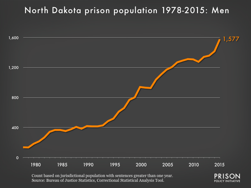 Graph showing the number of men in North Dakota state prisons from 1978 to 2,015. In 1978, there were 136 men in North Dakota state prisons. By 2015, the number of men in prison had grown to 1,577.