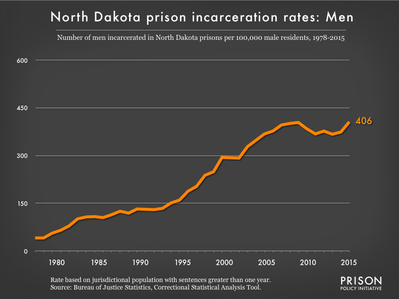 Graph showing the incarceration rate for men in North Dakota state prisons. In 1978, there were 41 men incarcerated per 100,000 men in North Dakota. By 2015, the men's incarceration rate in North Dakota was 406 per 100,000 men in North Dakota.