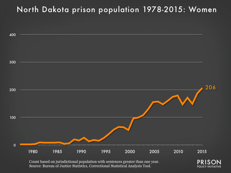 Graph showing the number of women in North Dakota state prisons from 1978 to 2015. In 1978, there were 2 women in North Dakota state prisons. By 2015, the number of women in prison had grown to 206.
