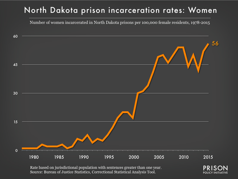 Graph showing the incarceration rate for women in North Dakota state prisons. In 1978, there were 1 women incarcerated per 100,000 women in North Dakota. By 2015, the women's incarceration rate in North Dakota was 56 per 100,000 women in North Dakota.