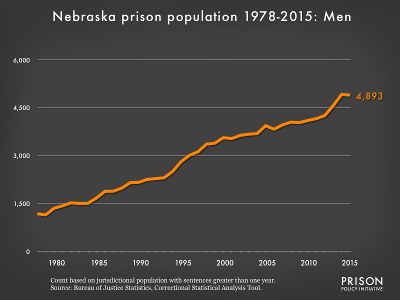 Graph showing the number of men in Nebraska state prisons from 1978 to 2,015. In 1978, there were 1,176 men in Nebraska state prisons. By 2015, the number of men in prison had grown to 4,893.