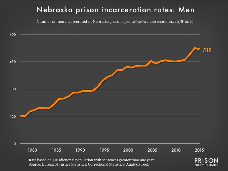 Graph showing the incarceration rate for men in Nebraska state prisons. In 1978, there were 154 men incarcerated per 100,000 men in Nebraska. By 2015, the men's incarceration rate in Nebraska was 518 per 100,000 men in Nebraska.