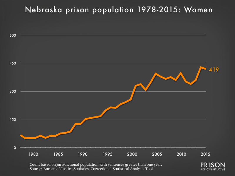 Graph showing the number of women in Nebraska state prisons from 1978 to 2015. In 1978, there were 66 women in Nebraska state prisons. By 2015, the number of women in prison had grown to 419.