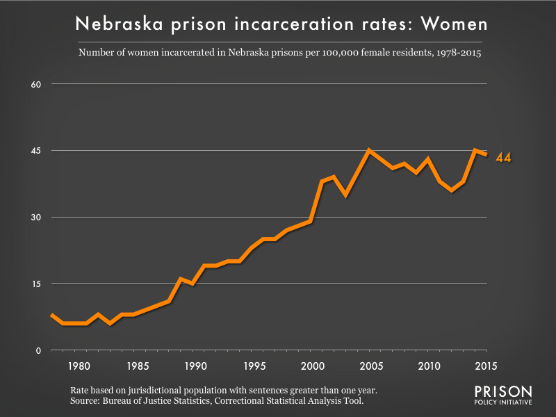 Graph showing the incarceration rate for women in Nebraska state prisons. In 1978, there were 8 women incarcerated per 100,000 women in Nebraska. By 2015, the women's incarceration rate in Nebraska was 44 per 100,000 women in Nebraska.