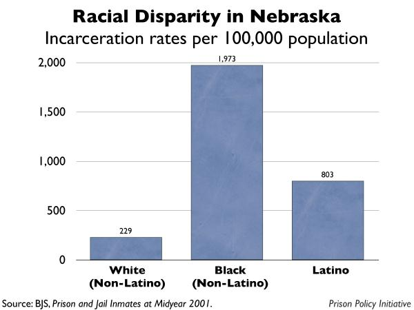 graph showing the incarceration rates by race for Nebraska