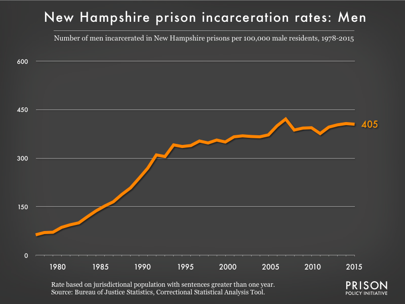 Graph showing the incarceration rate for men in New Hampshire state prisons. In 1978, there were 63 men incarcerated per 100,000 men in New Hampshire. By 2015, the men's incarceration rate in New Hampshire was 405 per 100,000 men in New Hampshire.