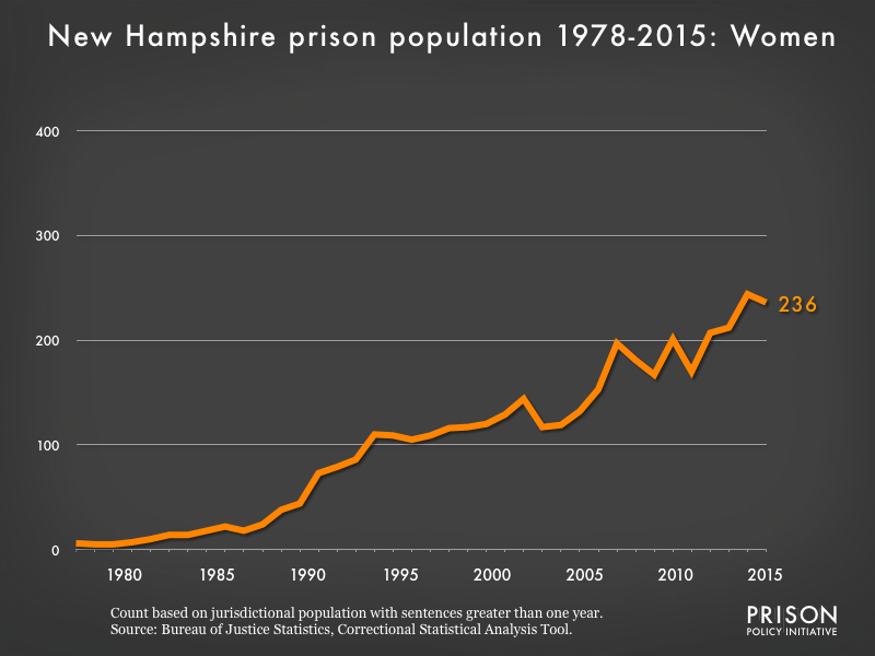 Graph showing the number of women in New Hampshire state prisons from 1978 to 2015. In 1978, there were 6 women in New Hampshire state prisons. By 2015, the number of women in prison had grown to 236.