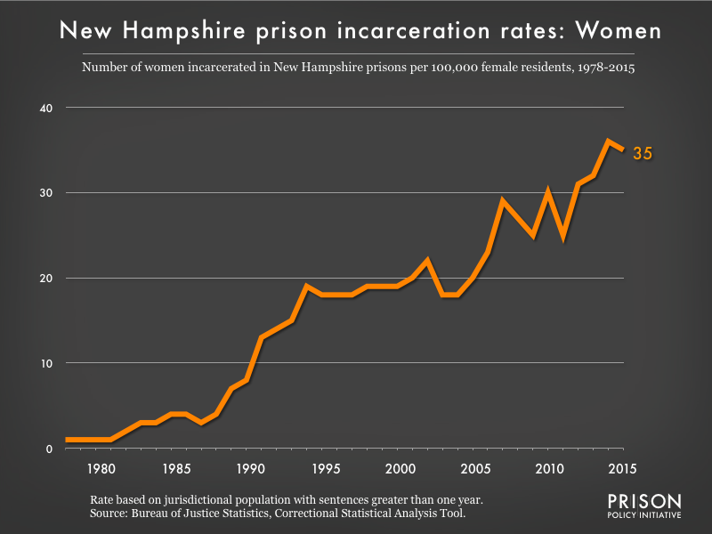 Graph showing the incarceration rate for women in New Hampshire state prisons. In 1978, there were 1 women incarcerated per 100,000 women in New Hampshire. By 2015, the women's incarceration rate in New Hampshire was 35 per 100,000 women in New Hampshire.