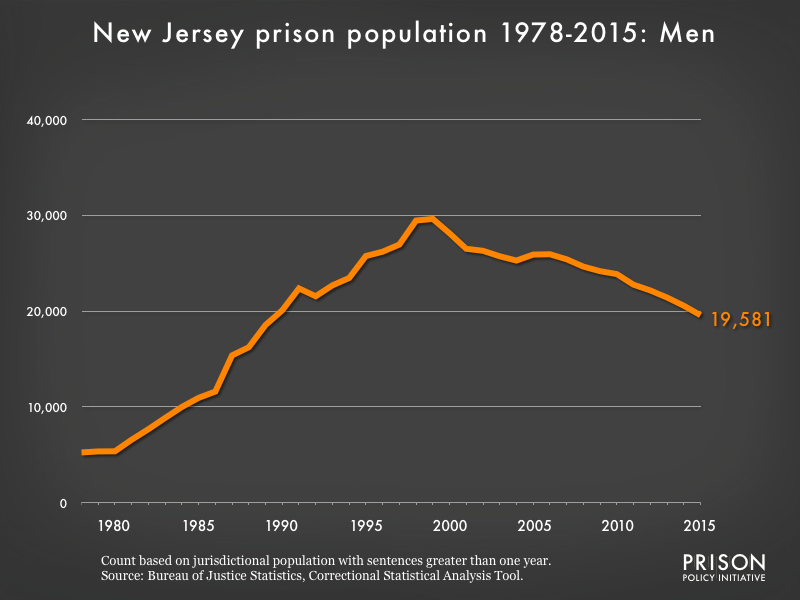 Graph showing the number of men in New Jersey state prisons from 1978 to 2,015. In 1978, there were 5,246 men in New Jersey state prisons. By 2015, the number of men in prison had grown to 19,581.