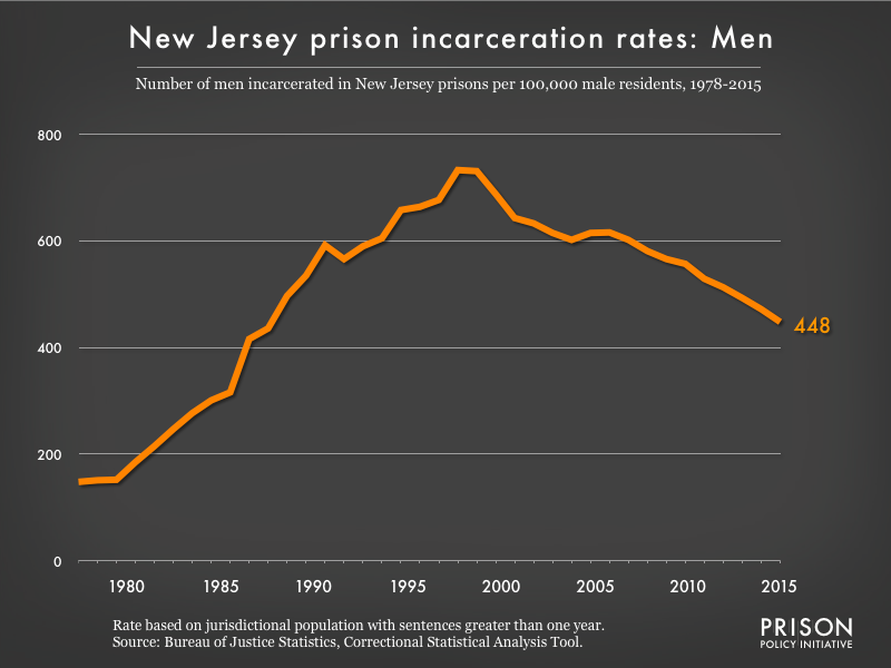 Graph showing the incarceration rate for men in New Jersey state prisons. In 1978, there were 148 men incarcerated per 100,000 men in New Jersey. By 2015, the men's incarceration rate in New Jersey was 448 per 100,000 men in New Jersey.